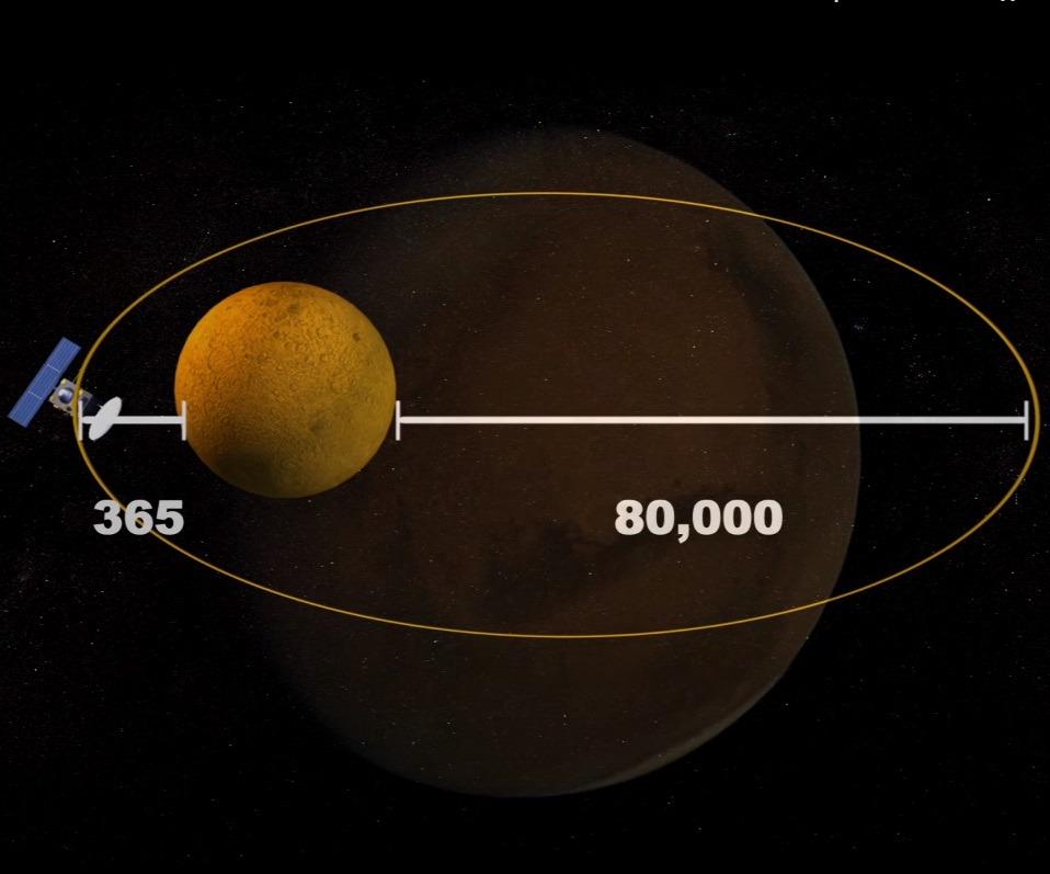 Индийский зонд (Mangalyaan) на Марсе