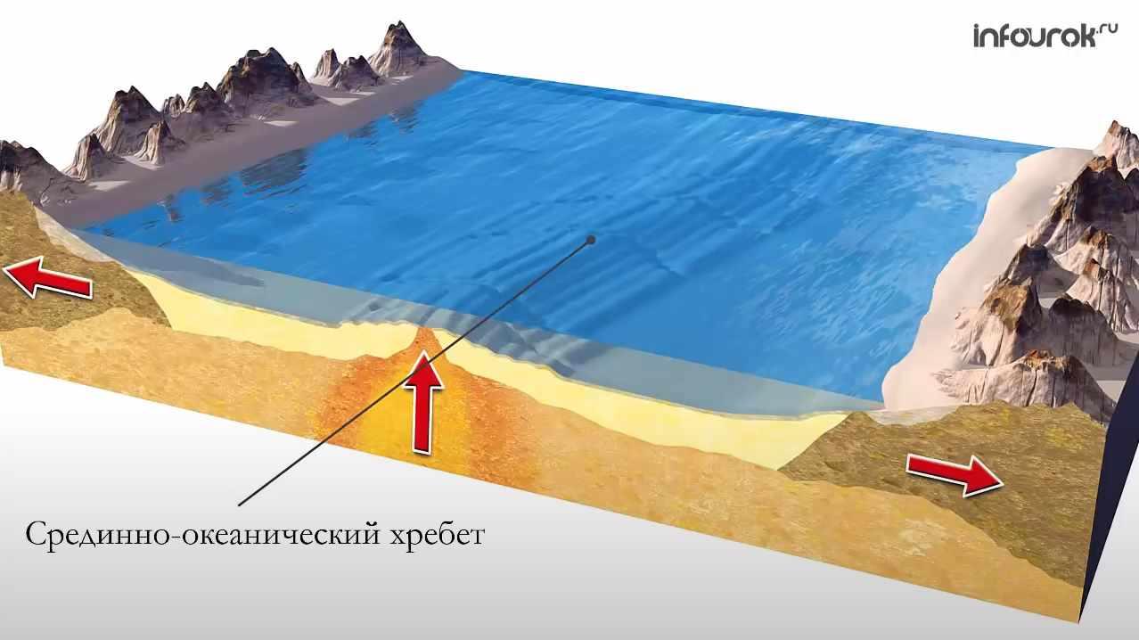 Срединно-океанический хребет